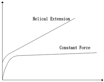 constant-force-spring-power-diagram.jpg